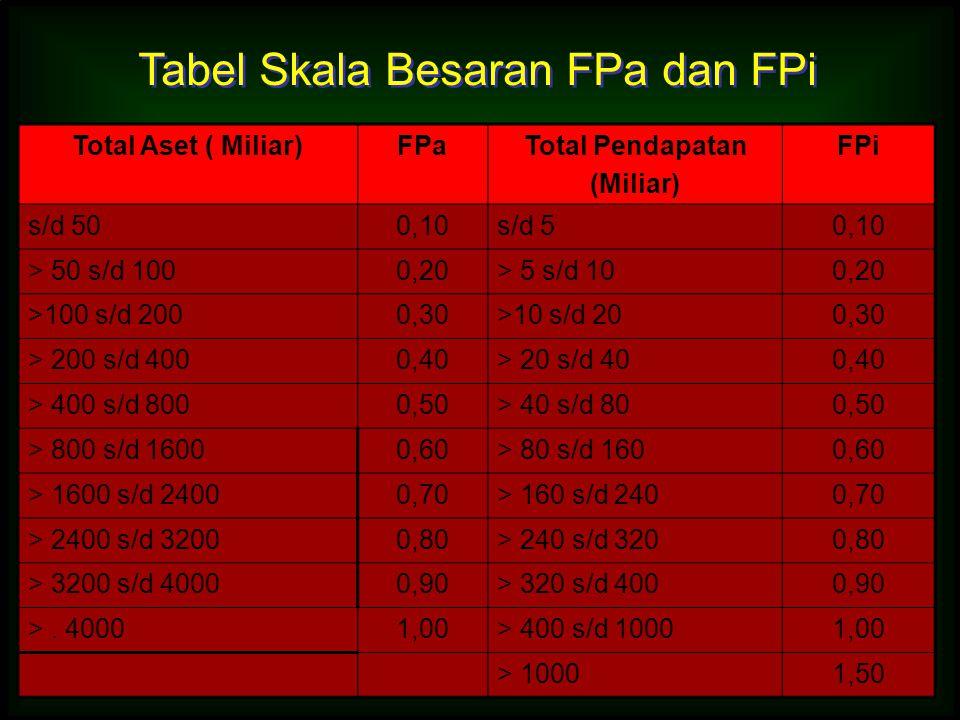 Tabel Skala Besaran FPa dan FPi
