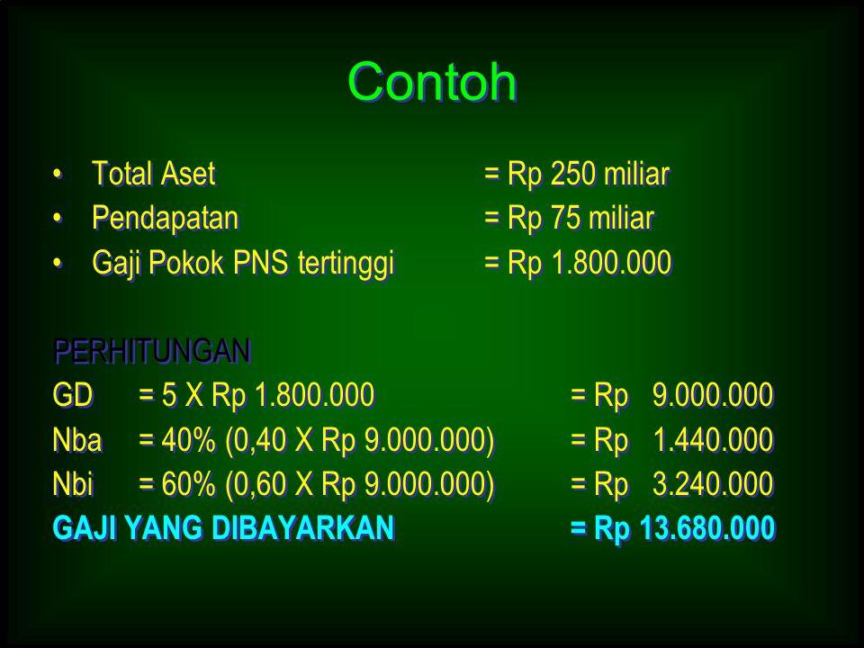 Contoh Total Aset = Rp 250 miliar Pendapatan = Rp 75 miliar