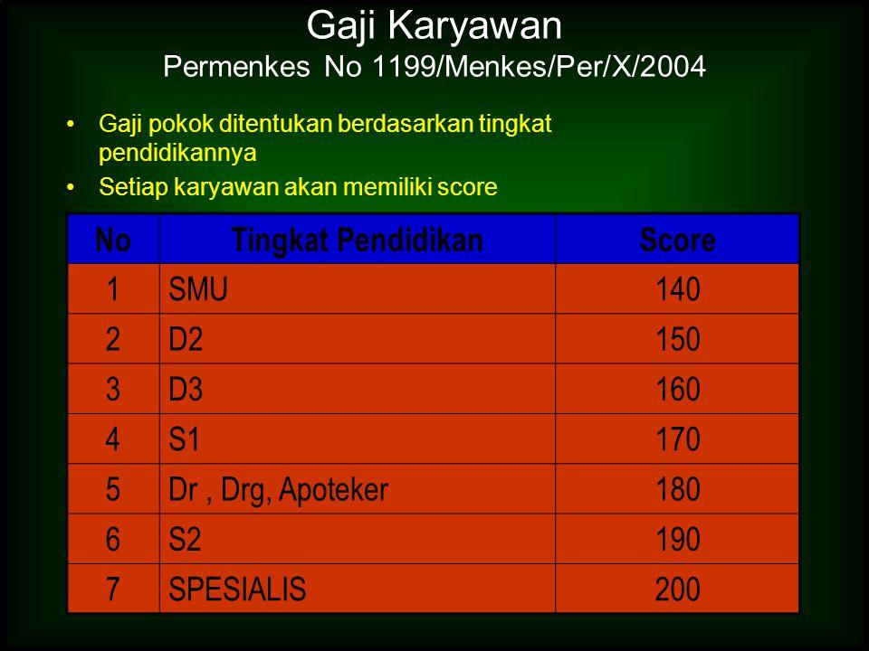 Gaji Karyawan Permenkes No 1199/Menkes/Per/X/2004