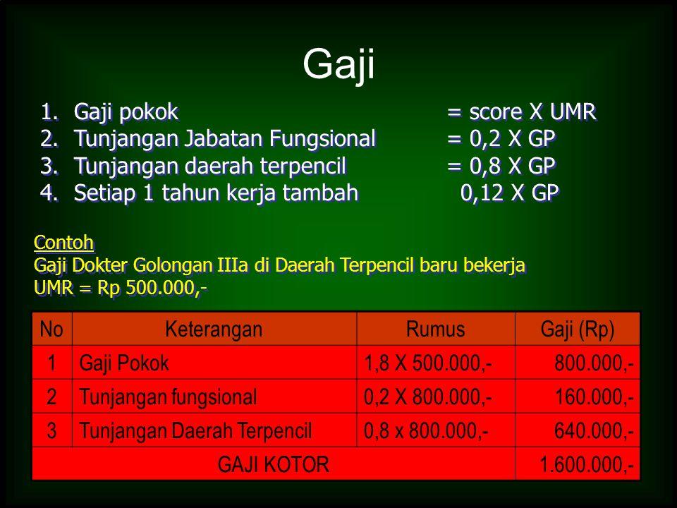 Gaji Gaji pokok = score X UMR Tunjangan Jabatan Fungsional = 0,2 X GP