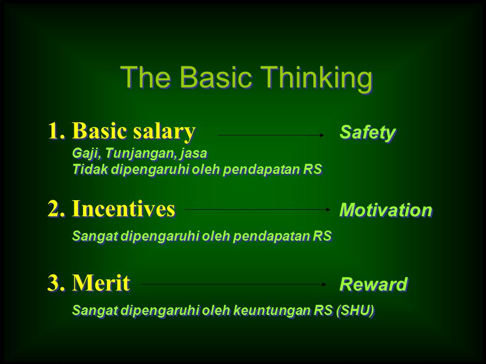 The Basic Thinking 1. Basic salary Safety 2. Incentives Motivation