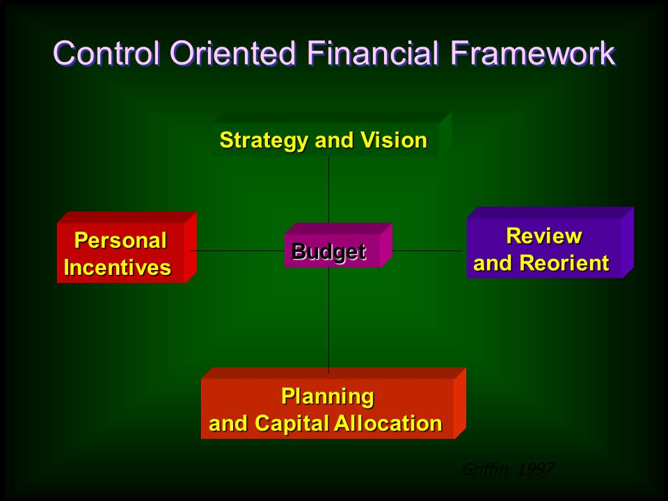 Control Oriented Financial Framework