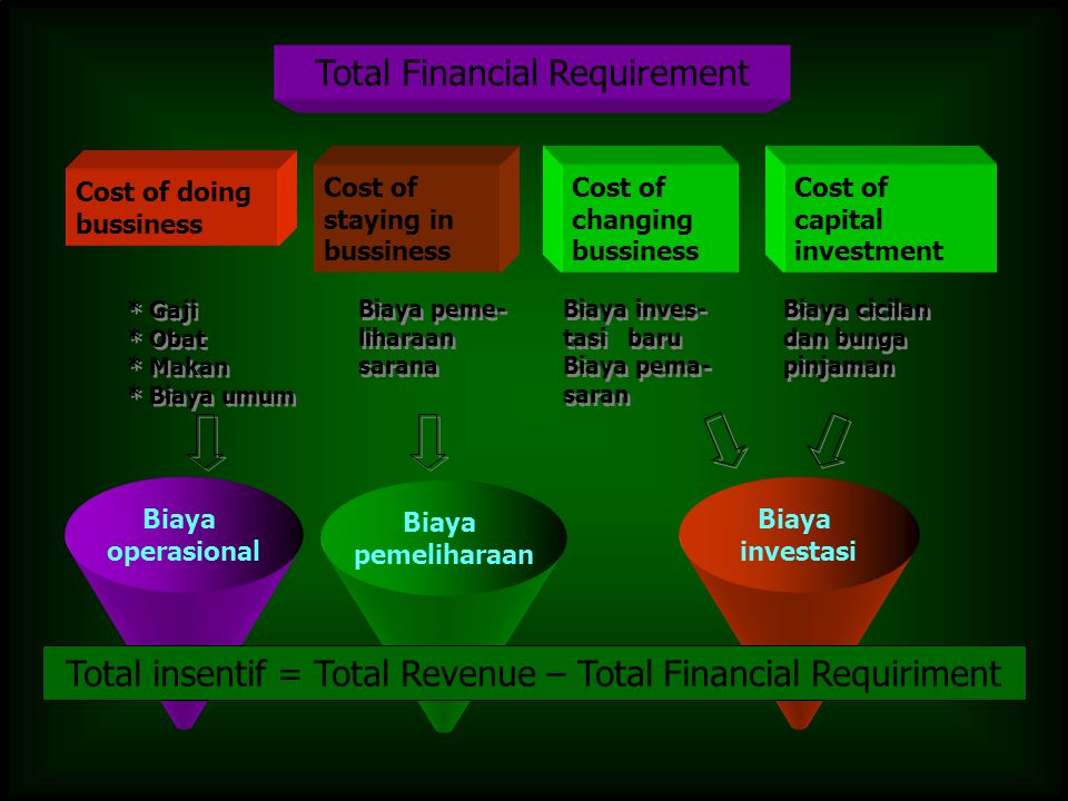 Total insentif = Total Revenue – Total Financial Requiriment