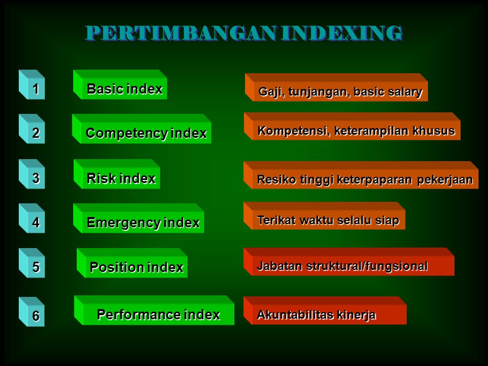 PERTIMBANGAN INDEXING