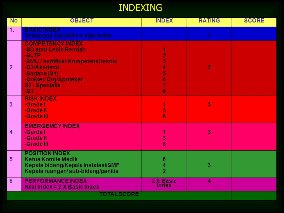 INDEXING No OBJECT INDEX RATING SCORE 1. BASIC INDEX