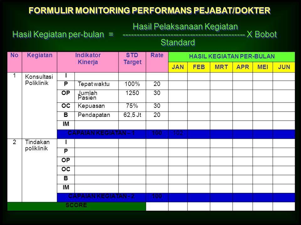 FORMULIR MONITORING PERFORMANS PEJABAT/DOKTER HASIL KEGIATAN PER-BULAN