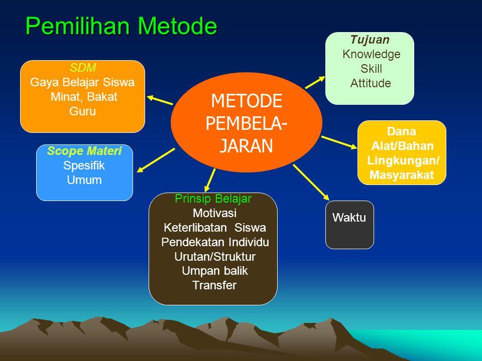 Pemilihan Metode METODE PEMBELA- JARAN Tujuan Knowledge Skill Attitude