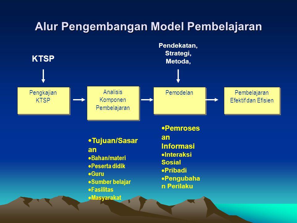 Alur Pengembangan Model Pembelajaran