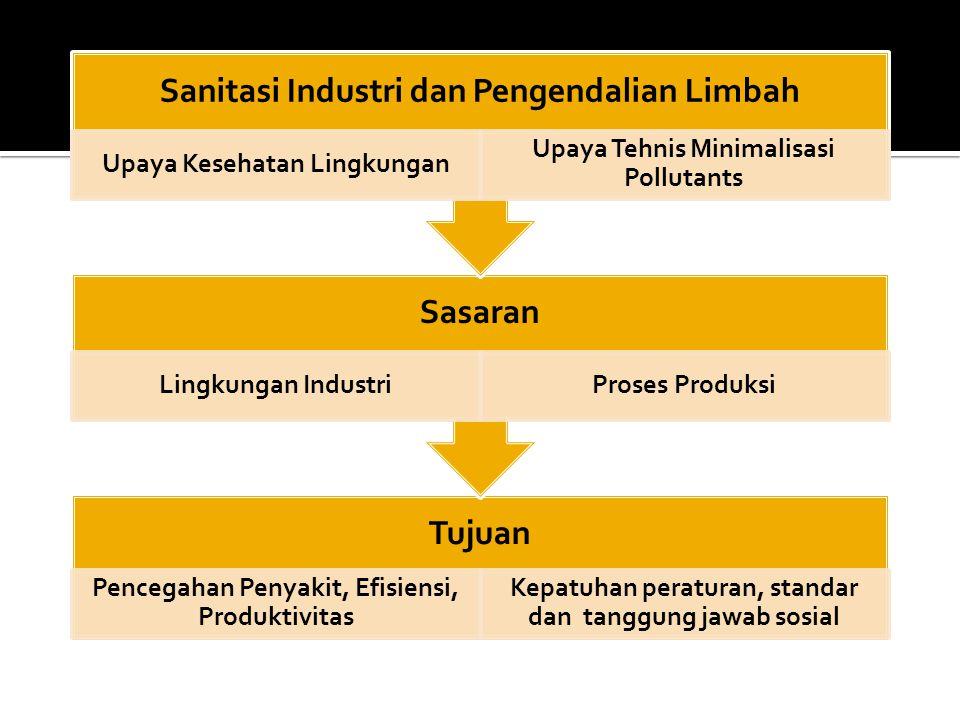 Sanitasi Industri dan Pengendalian Limbah Upaya Kesehatan Lingkungan