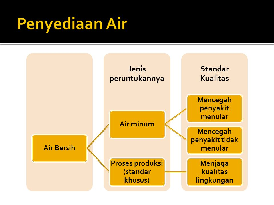 Penyediaan Air Air Bersih Air minum Mencegah penyakit menular