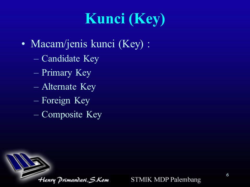 Kunci (Key) Macam/jenis kunci (Key) : Candidate Key Primary Key
