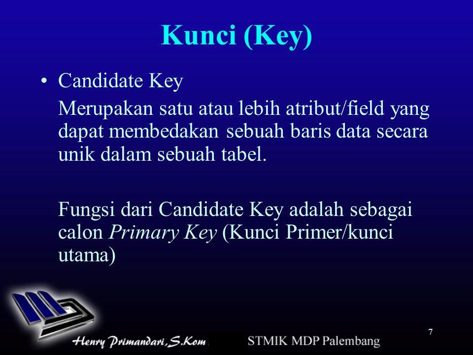 Kunci (Key) Candidate Key