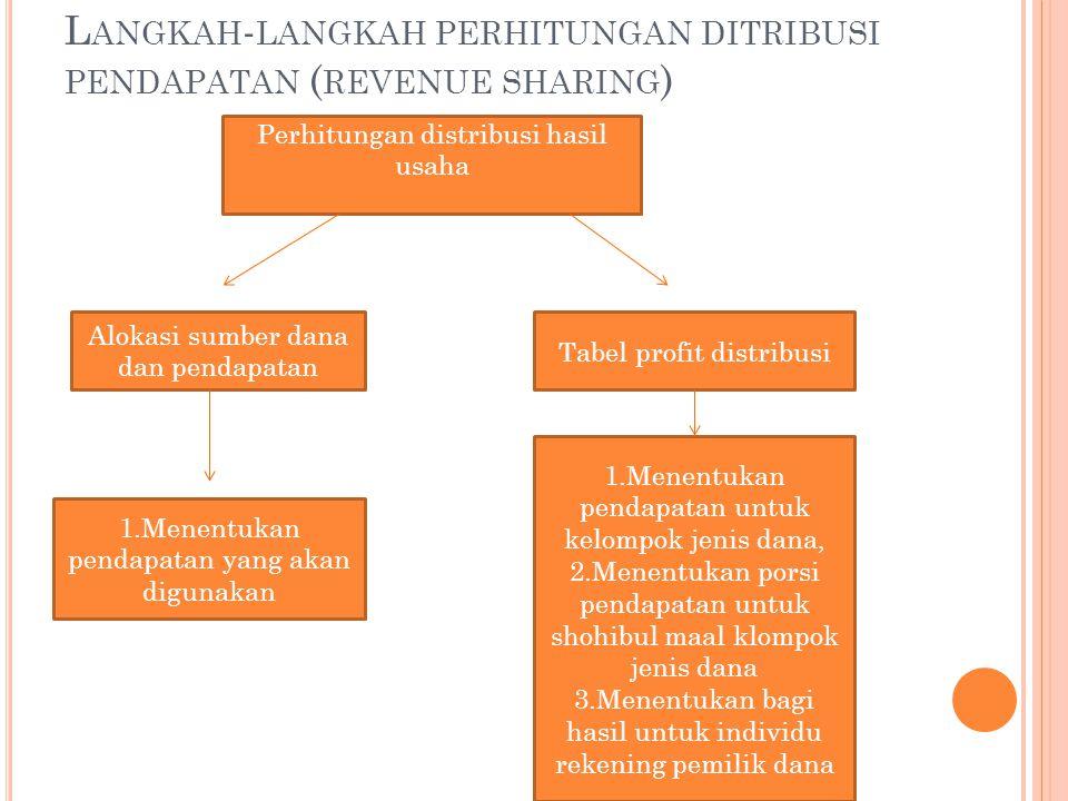 Langkah-langkah perhitungan ditribusi pendapatan (revenue sharing)