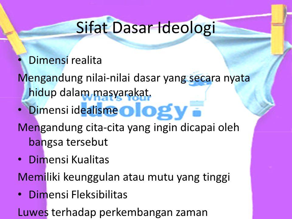 Sifat Dasar Ideologi Dimensi realita