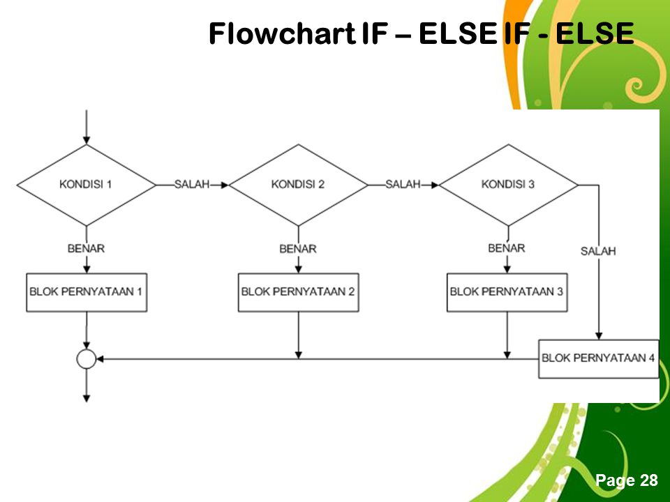 Flowchart IF – ELSE IF - ELSE