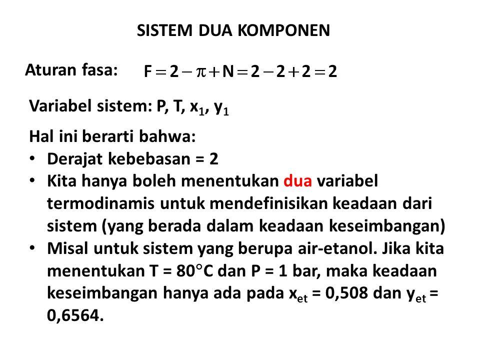 SISTEM DUA KOMPONEN Aturan fasa: Variabel sistem: P, T, x1, y1. Hal ini berarti bahwa: Derajat kebebasan = 2.