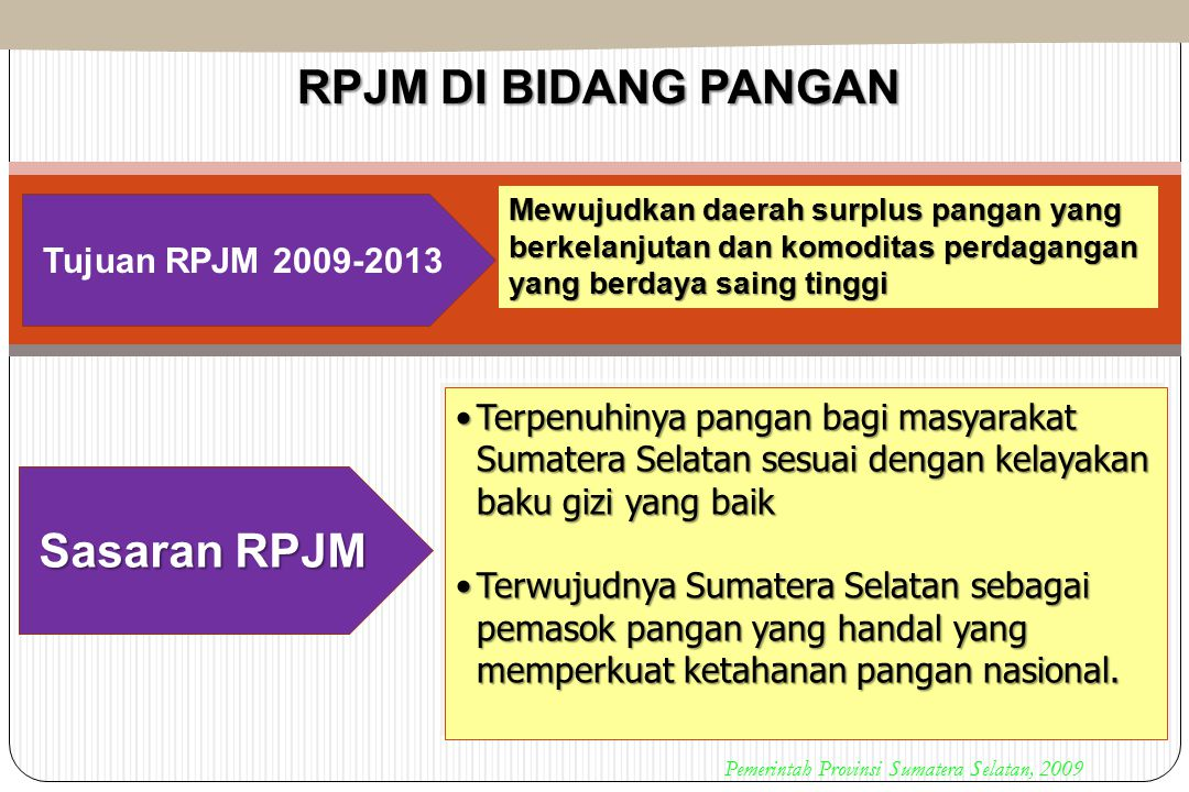 RPJM DI BIDANG PANGAN Sasaran RPJM Tujuan RPJM 2009-2013