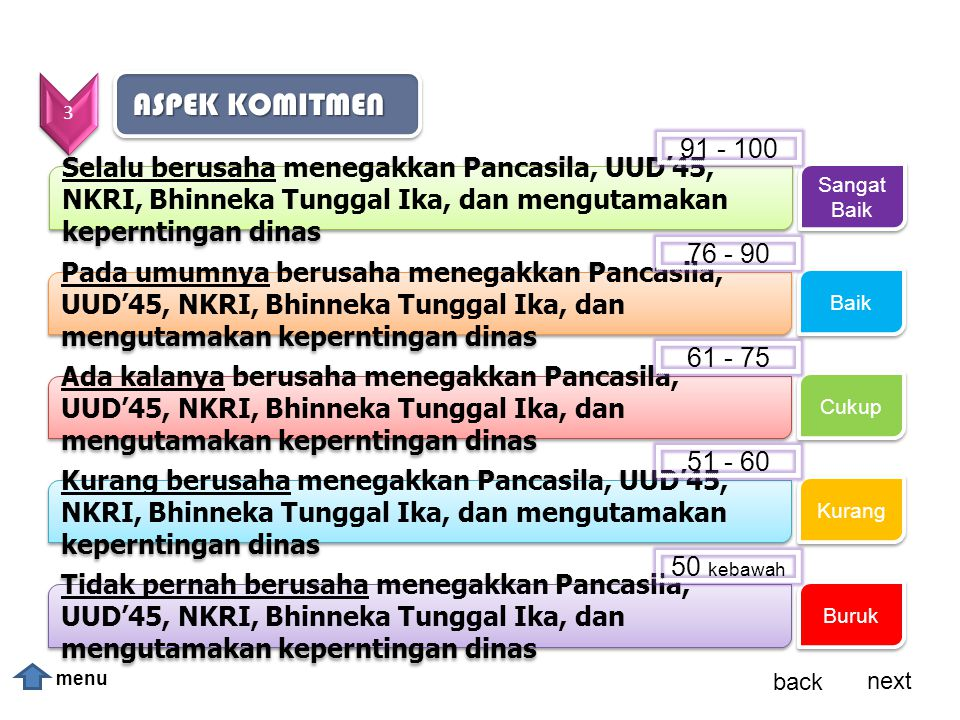 3 ASPEK KOMITMEN. 91 - 100. Selalu berusaha menegakkan Pancasila, UUD'45, NKRI, Bhinneka Tunggal Ika, dan mengutamakan keperntingan dinas.