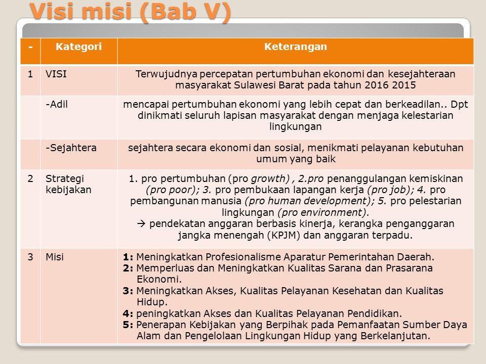 Visi misi (Bab V) - Kategori Keterangan 1 VISI