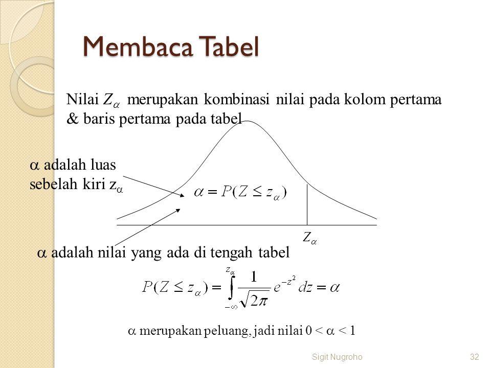 Membaca Tabel Nilai Z merupakan kombinasi nilai pada kolom pertama