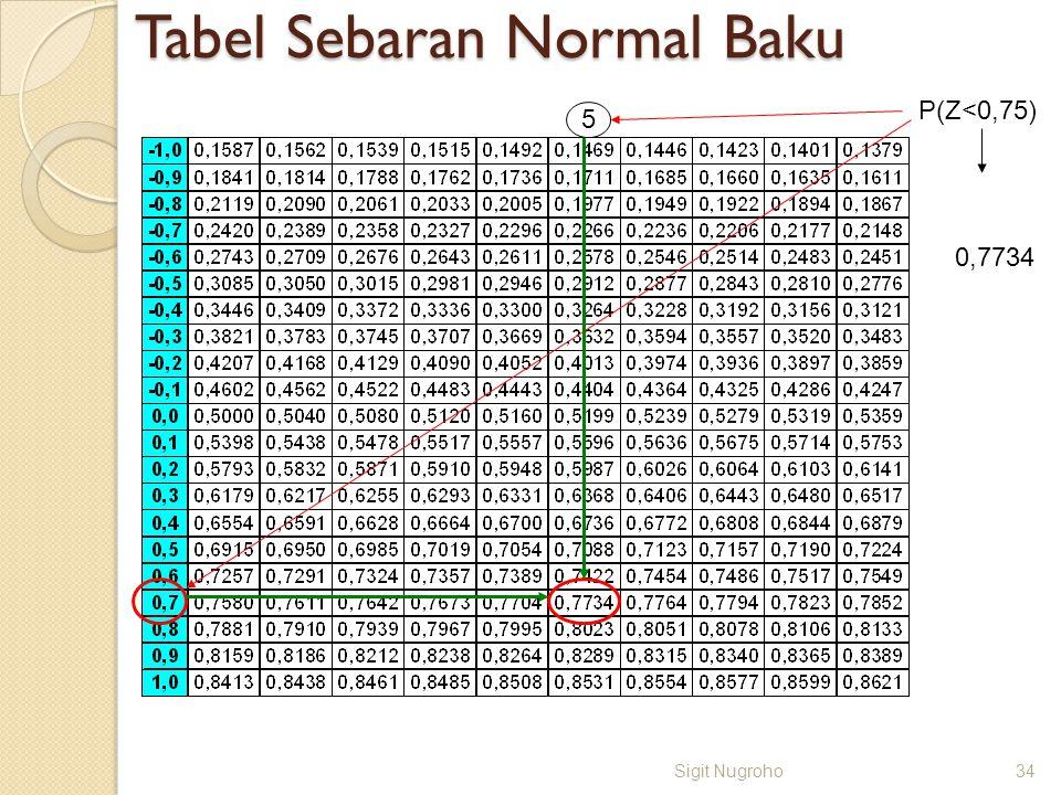 Tabel Sebaran Normal Baku