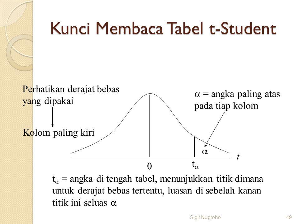 Kunci Membaca Tabel t-Student