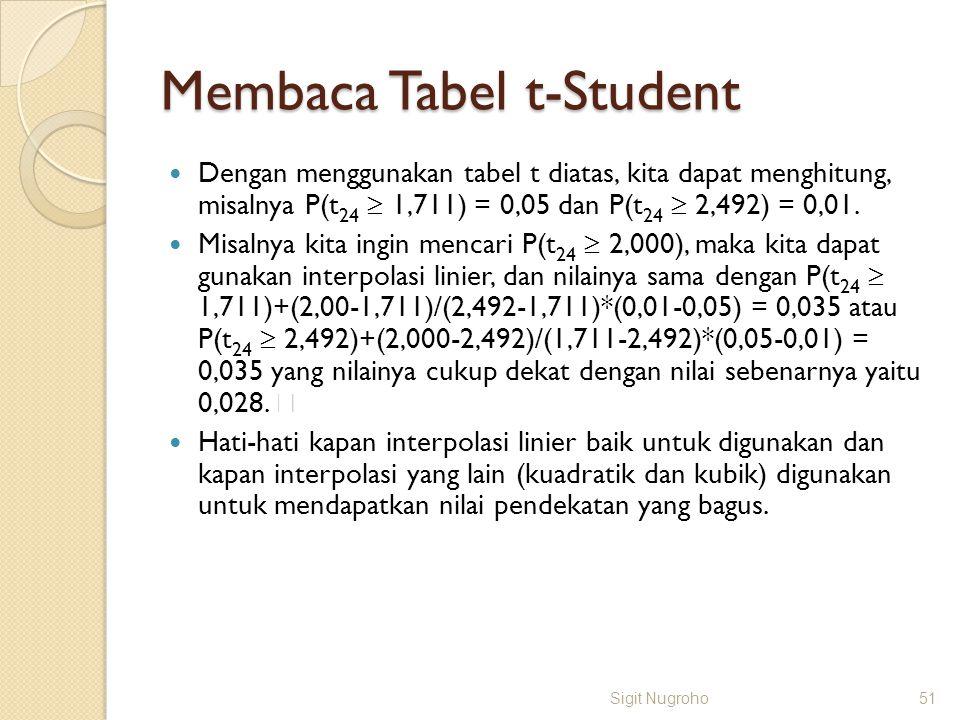 Membaca Tabel t-Student