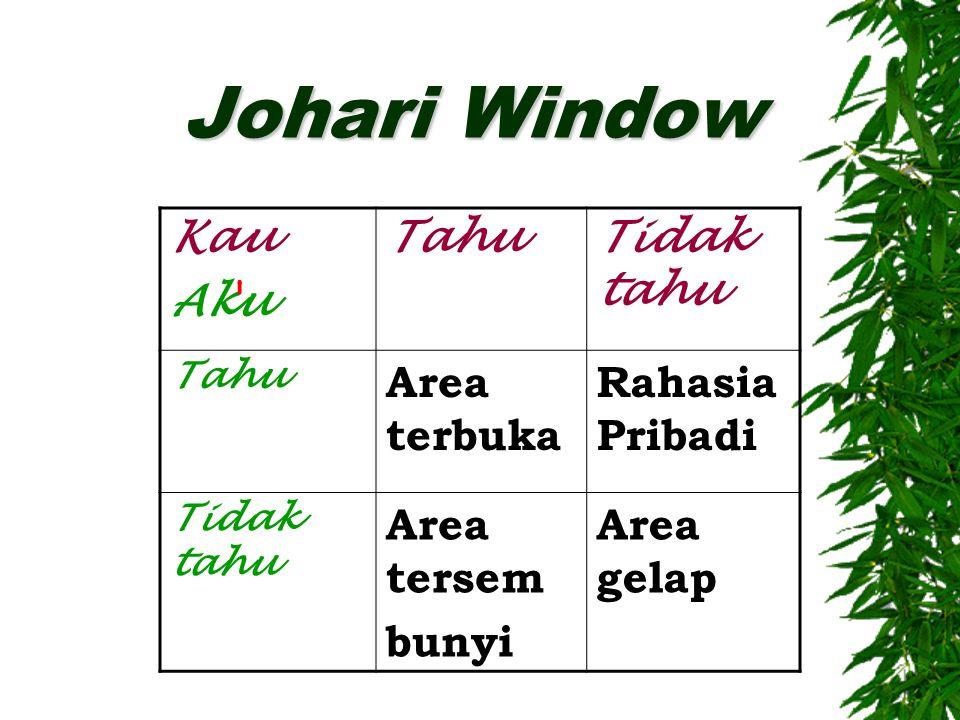 Johari Window Kau Aku Tahu Tidak tahu Area terbuka Rahasia Pribadi