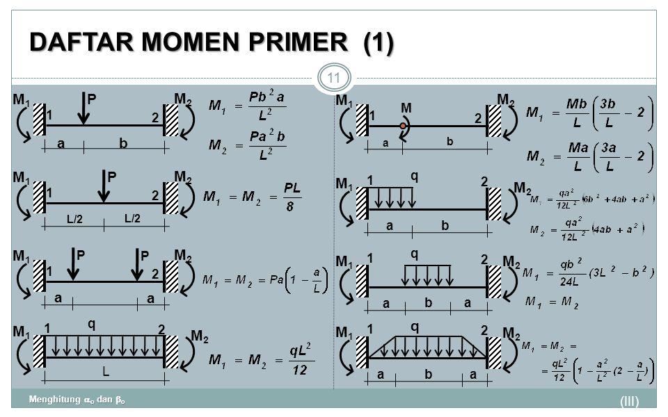 DAFTAR MOMEN PRIMER (1) P M1 a b M2 M1 M2 P M1 M2 M1 M2 M1 a M2 M1 M2