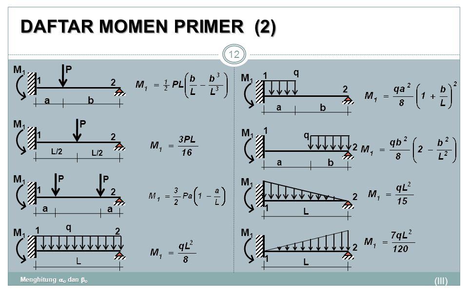 DAFTAR MOMEN PRIMER (2) P M1 a b M1 b P M1 M1 b M1 a M1 M1 M1 1 2 q 1