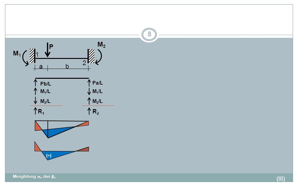 P 1 2 M2 M1 a b R1 R2 (III) Pb/L Pa/L M1/L M2/L (+)