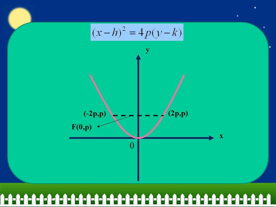 x y F(0,p) (2p,p) (-2p,p)
