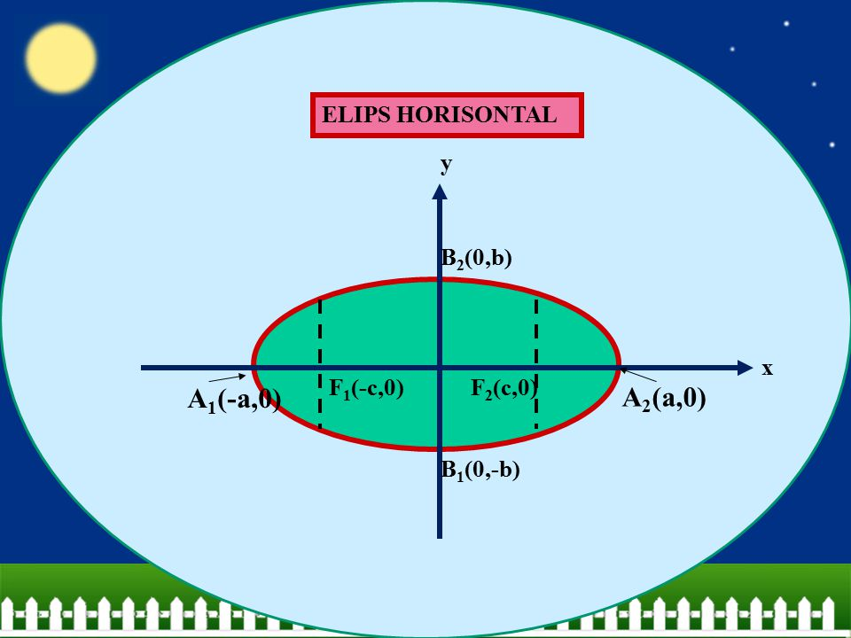 A1(-a,0) A2(a,0) ELIPS HORISONTAL F1(-c,0) F2(c,0) B2(0,b) B1(0,-b) x