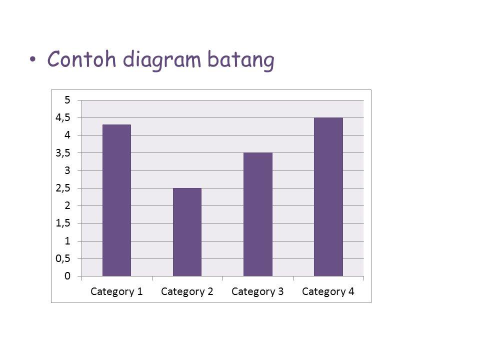 Contoh diagram batang