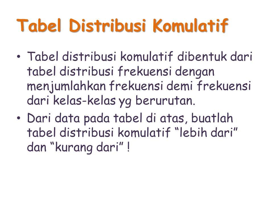 Tabel Distribusi Komulatif