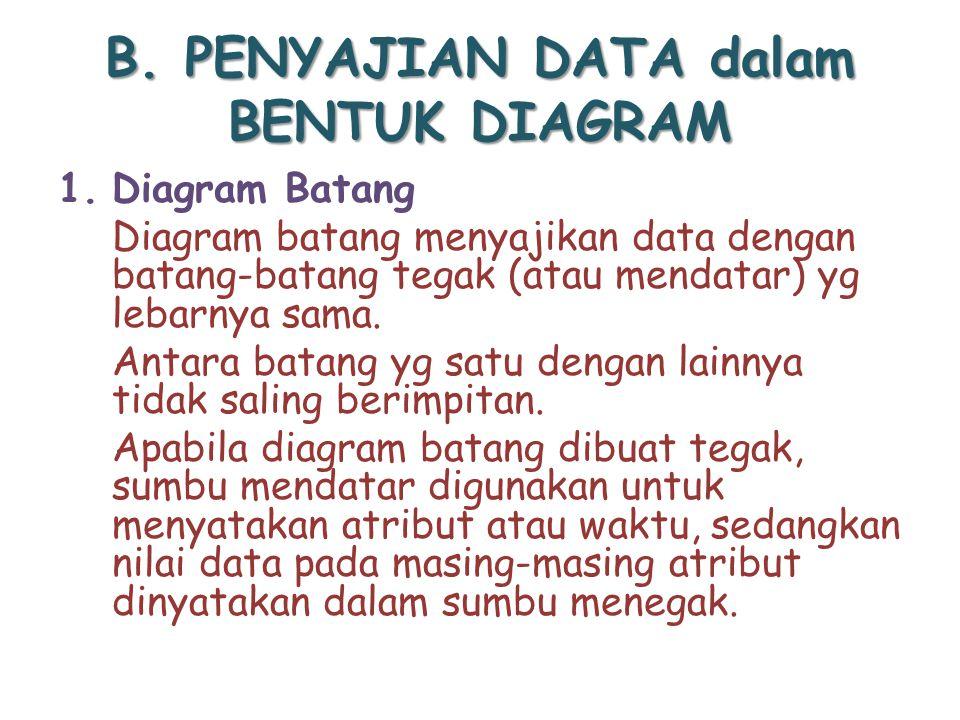 B. PENYAJIAN DATA dalam BENTUK DIAGRAM
