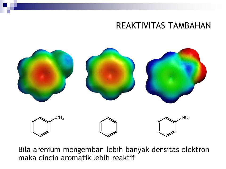 REAKTIVITAS TAMBAHAN Bila arenium mengemban lebih banyak densitas elektron maka cincin aromatik lebih reaktif.