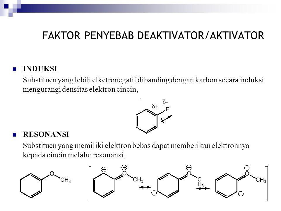 FAKTOR PENYEBAB DEAKTIVATOR/AKTIVATOR