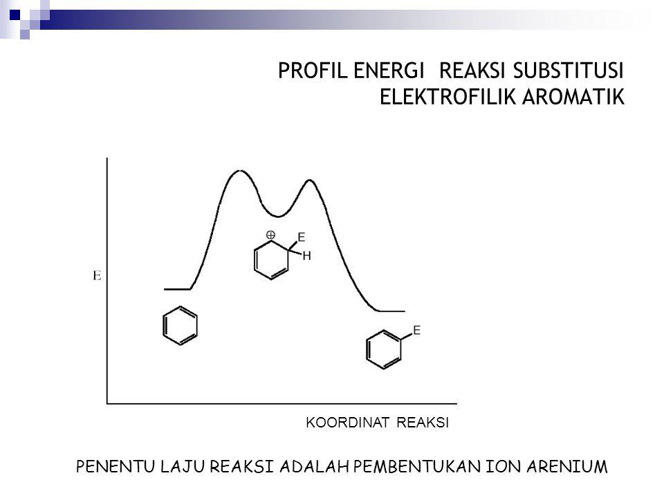 PROFIL ENERGI REAKSI SUBSTITUSI ELEKTROFILIK AROMATIK