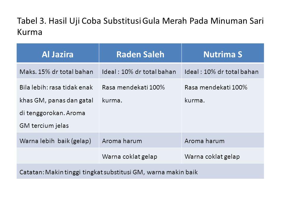 Tabel 3. Hasil Uji Coba Substitusi Gula Merah Pada Minuman Sari Kurma