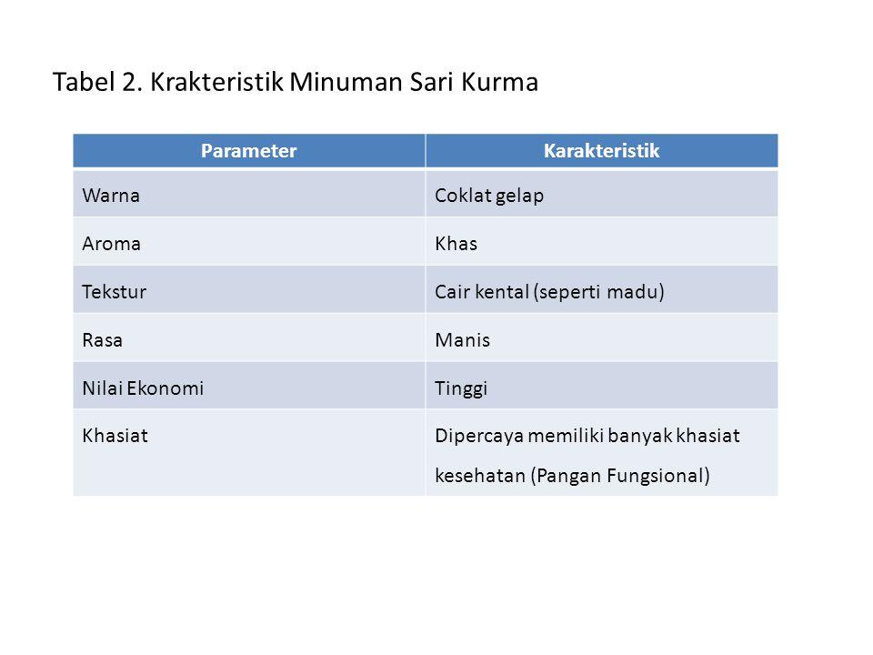 Tabel 2. Krakteristik Minuman Sari Kurma