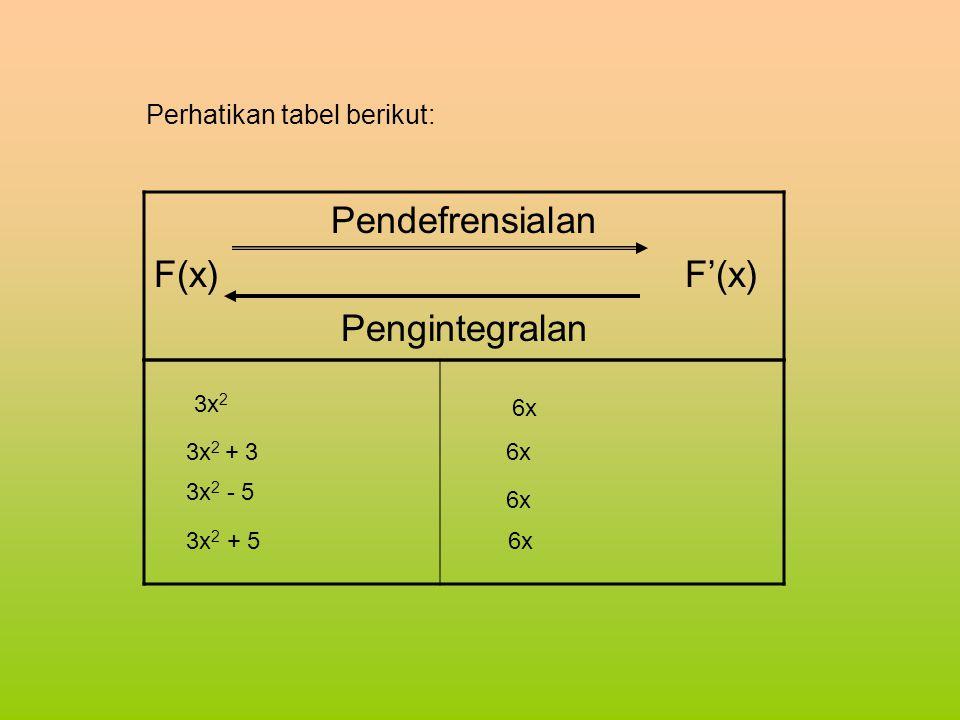 Pendefrensialan F(x) F'(x) Pengintegralan Perhatikan tabel berikut: