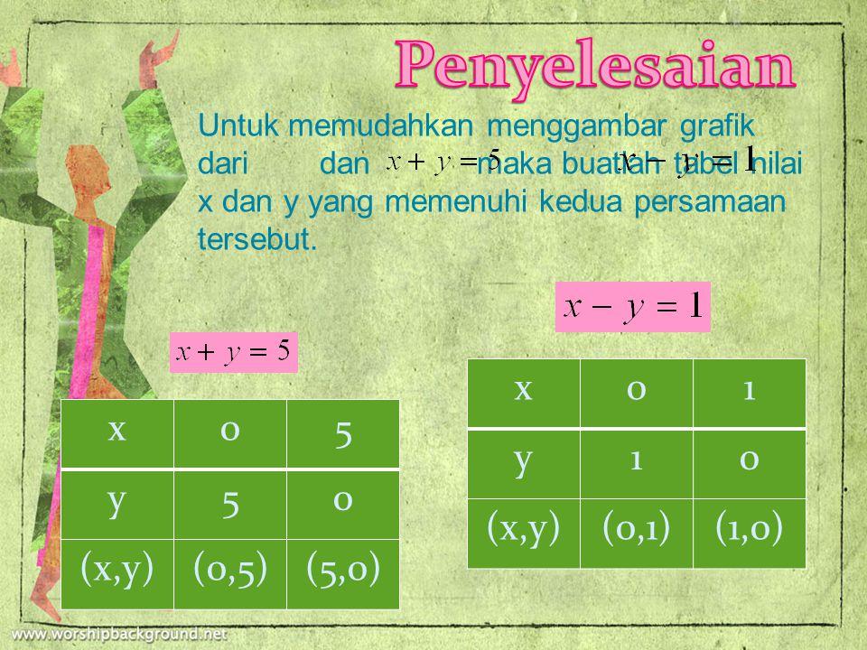 Penyelesaian x 1 y (x,y) (0,1) (1,0) x 5 y (x,y) (0,5) (5,0)
