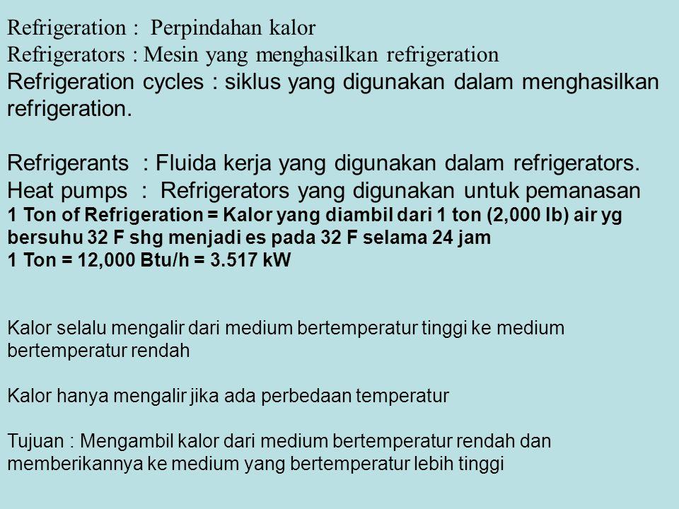Refrigeration : Perpindahan kalor