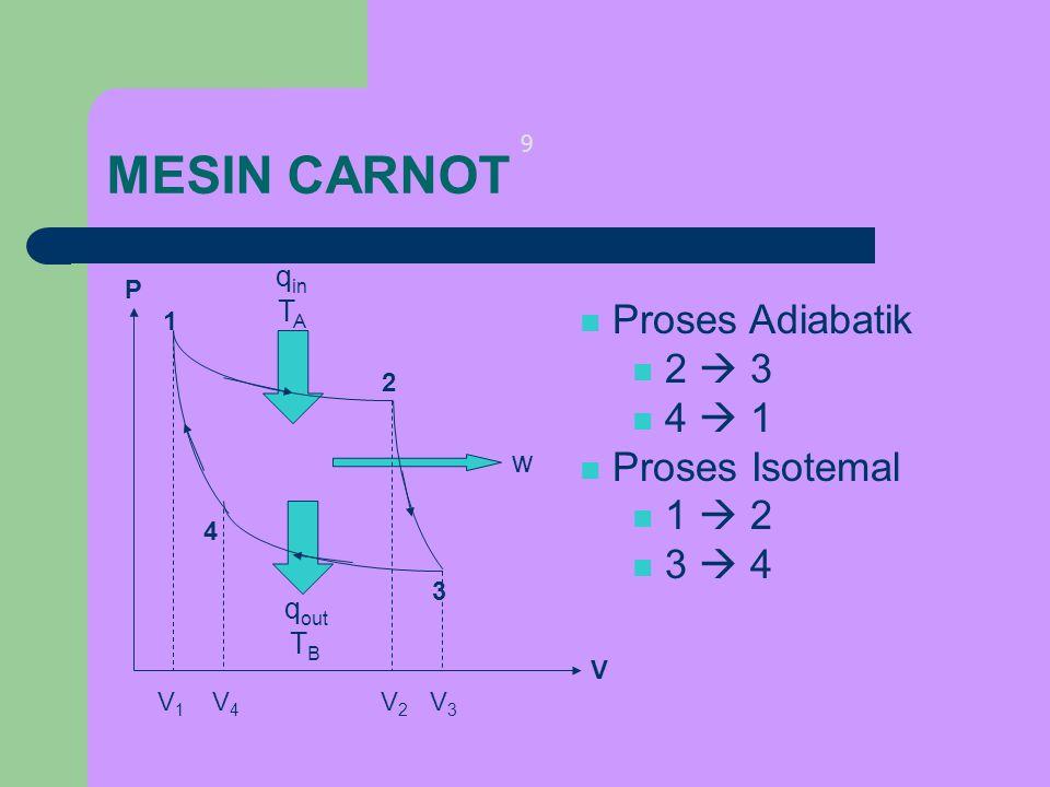 MESIN CARNOT Proses Adiabatik 2  3 4  1 Proses Isotemal 1  2 3  4