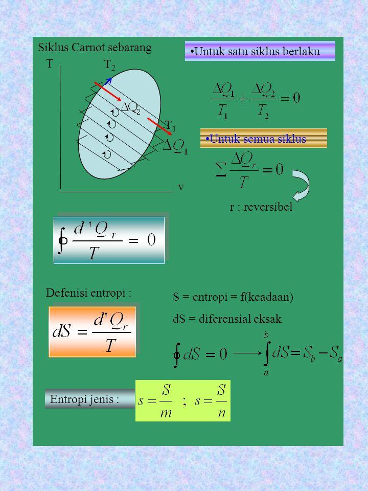 Siklus Carnot sebarang