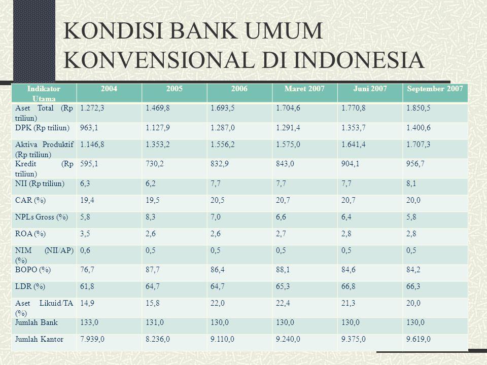 KONDISI BANK UMUM KONVENSIONAL DI INDONESIA