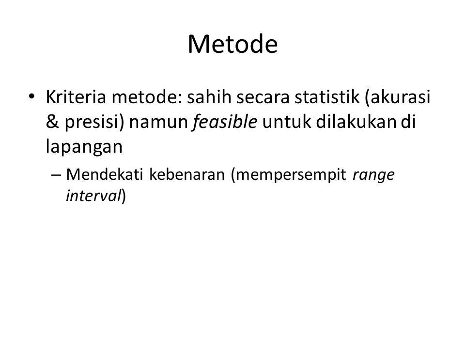 Metode Kriteria metode: sahih secara statistik (akurasi & presisi) namun feasible untuk dilakukan di lapangan.