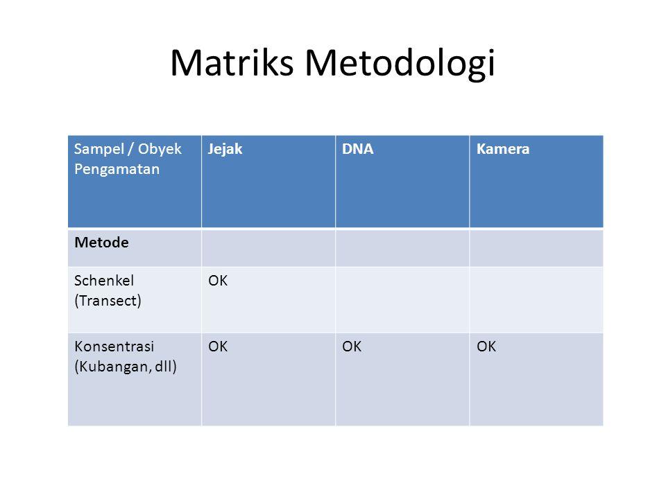 Matriks Metodologi Sampel / Obyek Pengamatan Jejak DNA Kamera Metode