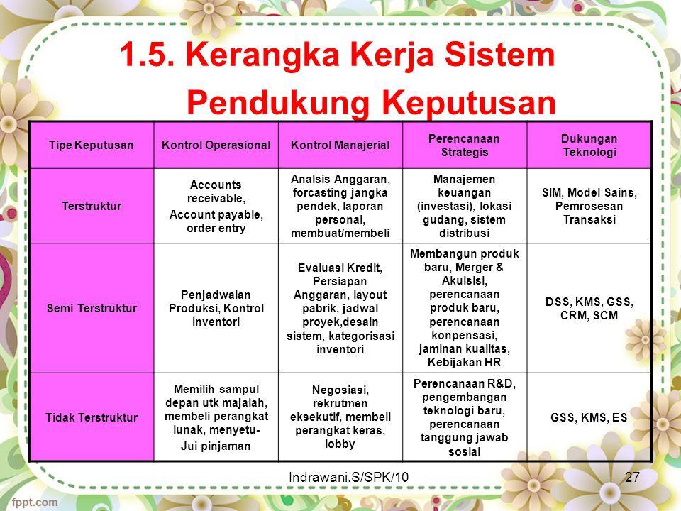 1.5. Kerangka Kerja Sistem Pendukung Keputusan